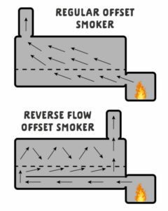 offset smoker vs reverse flow smoker diagram